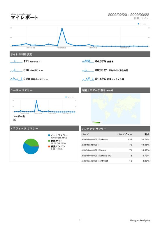 Analytics_sitesgoogle_2009022020090